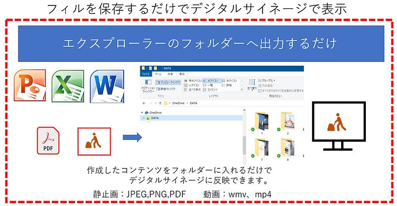 コワークのフォルダーに保存するだけでデジタルサイネージで表示、簡単な操作のIP_Switchも標準搭載