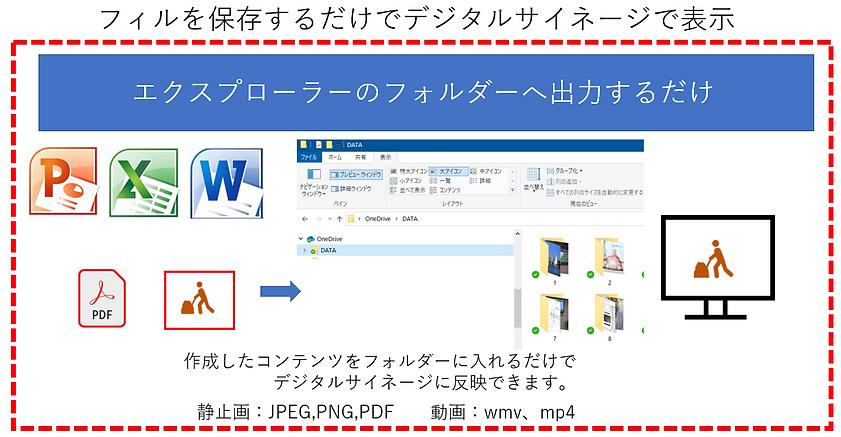 ファイルをフォルダーに出力(保存)するだけでデジタルサイネージでリアルタイムに表示されます。