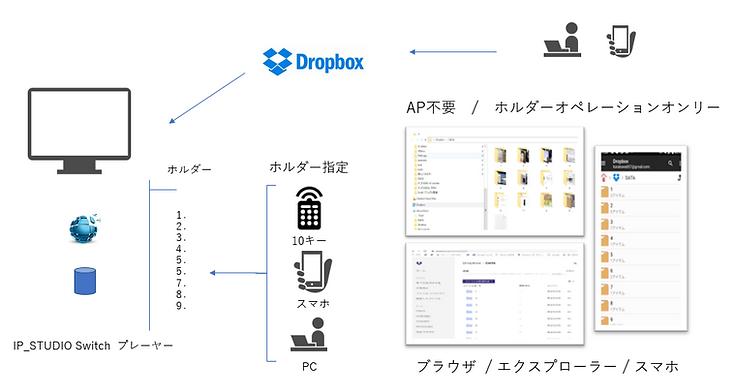 dropboxを利用して簡単にデジタルサイネージ配信ができます。ホルダーにドラッグアンドドロップするだけの簡単操作