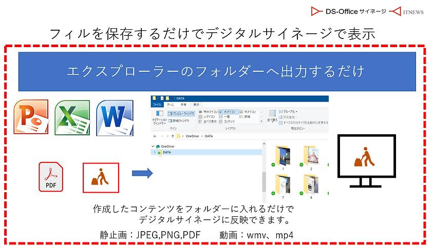 パワーポイント、エクセル、ワードを使ってファイルを保存するだけでデジタルサイネージで表示できます。