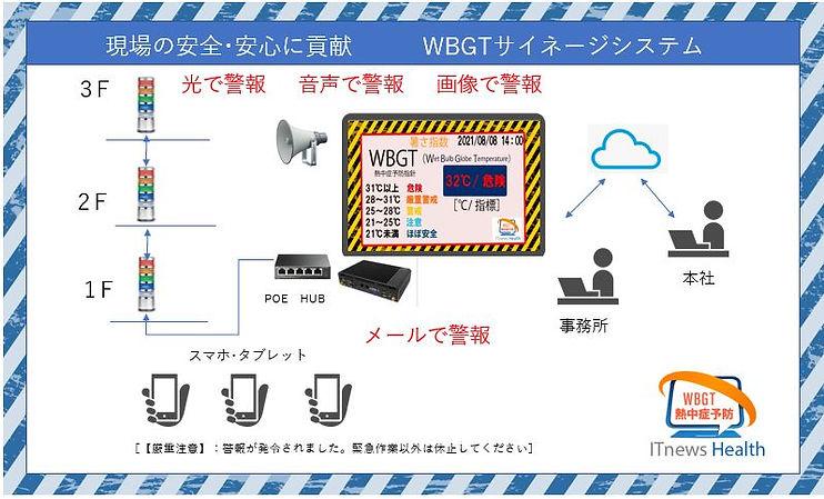 熱中予防対策のための暑さ指数(WBGT)を画像で、音声で、光で、メールで伝えます。