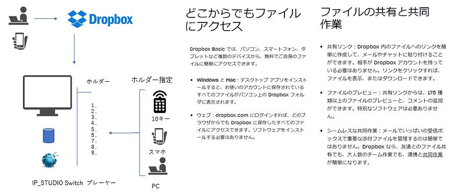 dropboxとIP_Switchで情報・データの可視化、見えるかがスピーディに実現