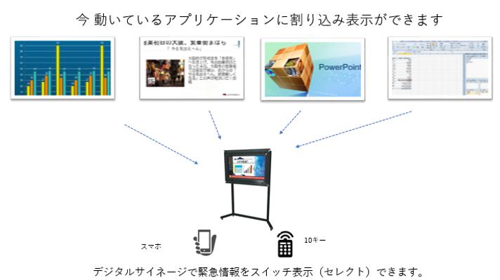 DS-factoryサイネージは既存のサイネージ、インストール済のアプリケーションと共存できます。