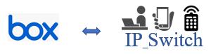 クラウドストレージboxを利用したデジタルサイネージ配信