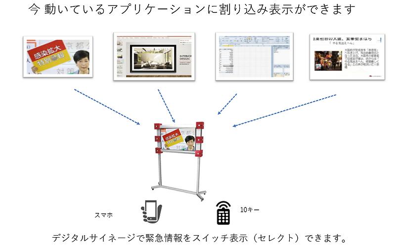今動いているデジタルサイネージ・アプリケーションにも追加できます。