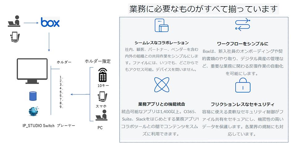 ビジネス市場に特化したクラウドストレージBOXとSwitchで情報の可視化をスピーディに実現します。