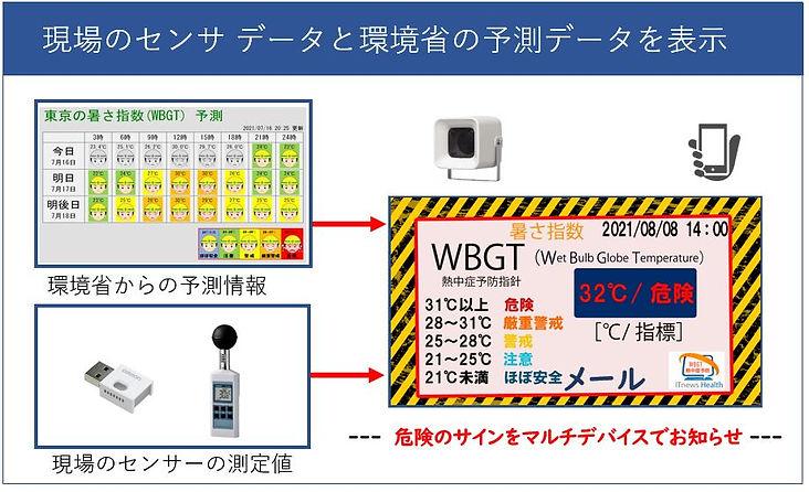 建設現場の熱中症予防に現場設置のセンサと環境省からの予測情報を組み合わせて健康管理を強化