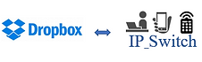クラウドストレージdropboxを利用したデジタルサイネージ配信