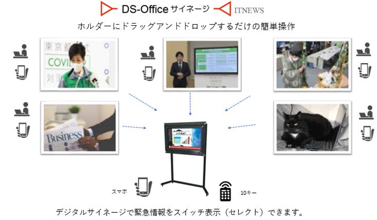 クラウドストレージを利用した柔軟で拡張性のあるOfficeサイネージシステムが構築できます。