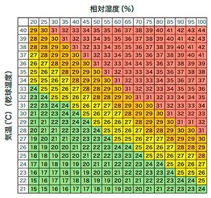 熱中症警戒度-気温、相対湿度関連表