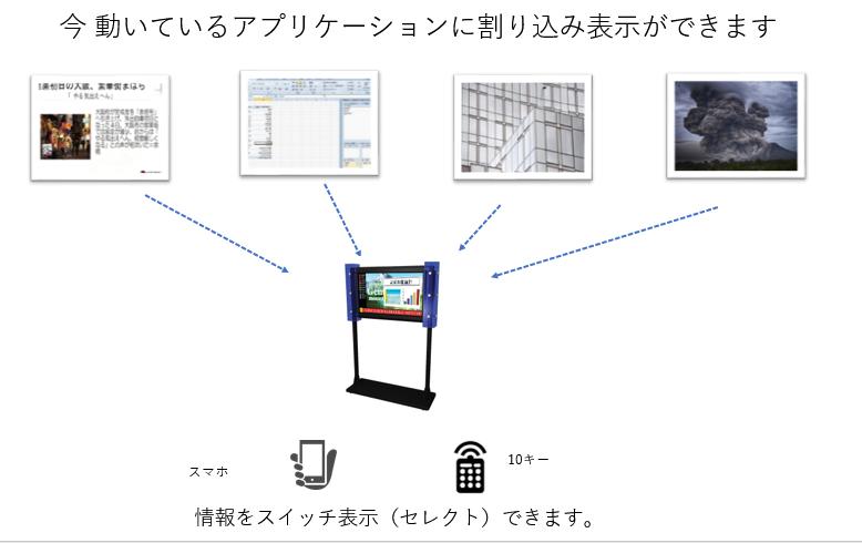 割り込み可能です。デジタルサイネージソフトウェア、アプリケーションとも共存できる点検・見回設備状況配信表示システム-割り込み表示システム
