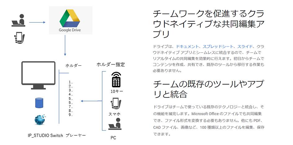 googleDriveとIP_Switchで可視化をスムーズに構築できます。チームワークと情報の見えるかをスピーディに実現します。