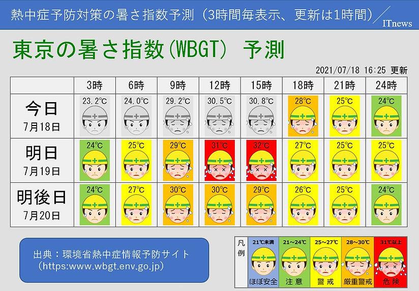 環境省の暑さ指数(WBGT)予測値を配信します。