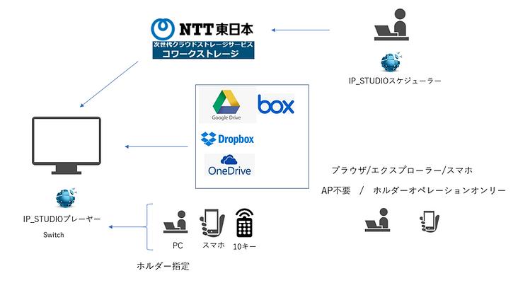IP_STUDIOのハイブリッドホルダーはマルチクラウド対応、ネットワークにつながっていればいろんなクラウドストレージとも連携できます。