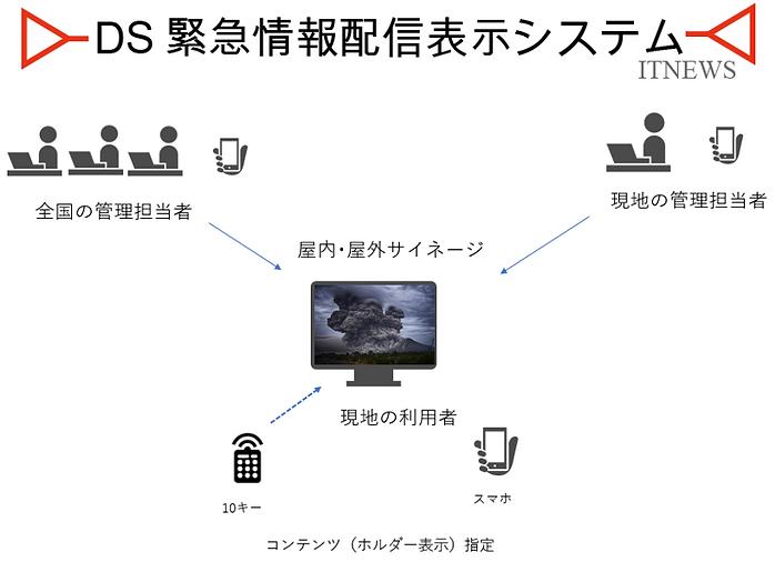 ネットワーク上のクラウドホルダー連携でスピーーディスプレーに情報を表示できます。センターからの配信も現地からの配信もドラッグアンドドロップで簡単操作でできます。