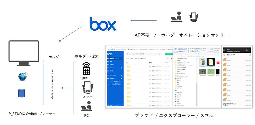 BOXを利用して簡単にデジタルサイネージ配信ができます。ホルダーにドラッグアンドドロップするだけの簡単操作