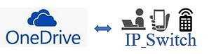 クラウドストレージOneDriveを利用したデジタルサイネージ配信