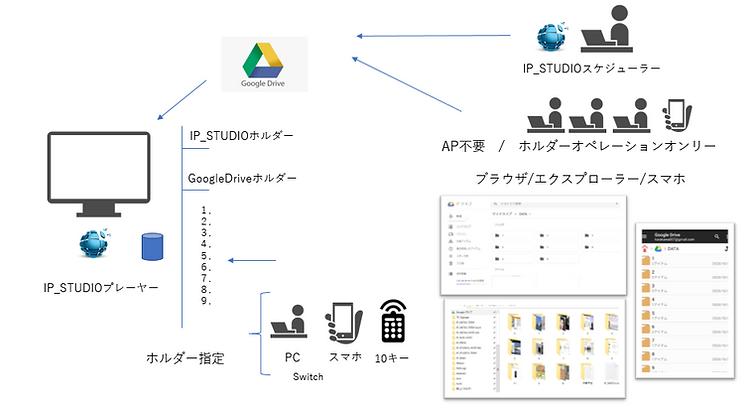 スケジューリング、自在なレイアウトが必要な場合はIP_STUDIOを利用します。