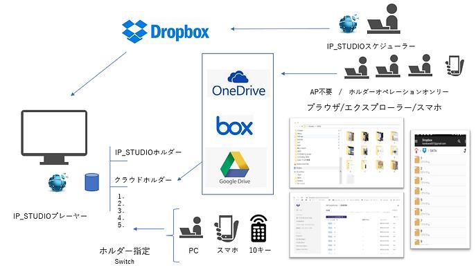 dropbox以外のクラウドストレージも利用できます。