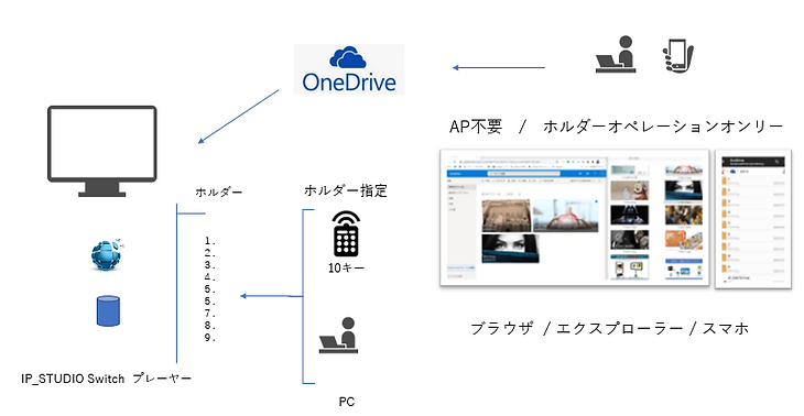 OneDriveを利用して簡単にデジタルサイネージ配信ができます。ホルダーにドラッグアンドドロップするだけの簡単操作