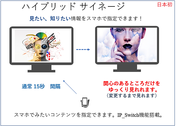 デジタルサイネージとスマホに同時に配信できる新世代ハイブリッドデジタルサイネージソフトウェア