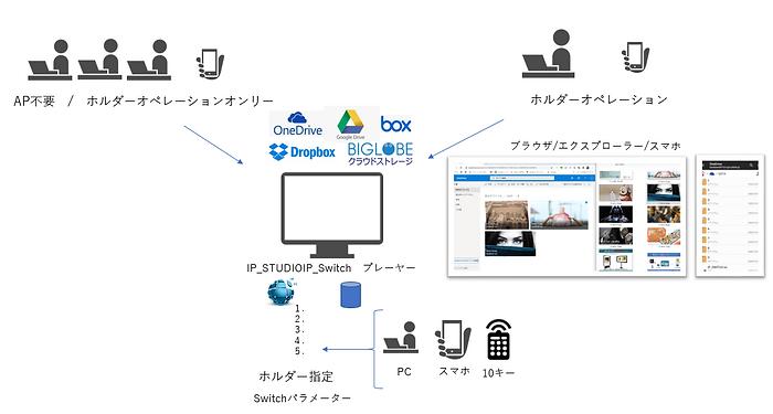 DS-Factotyサイネージは既設のネットワーク、クラウドストレージを利用することで簡単な操作性を実現