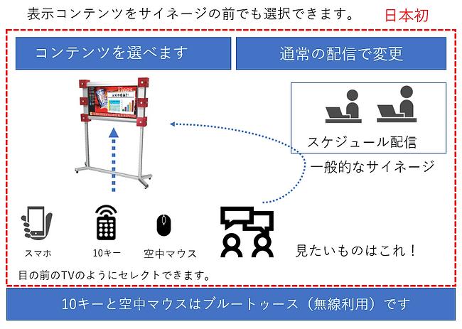 クラウドストレージ対応デジタルサイネージプレーヤーIp_Switch
