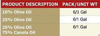 10% Olive Oil 6/1 gal, 25% Olive Oil 6/1 Gal, 25%OliveOil 75% Canola Oil 6/1 Gal