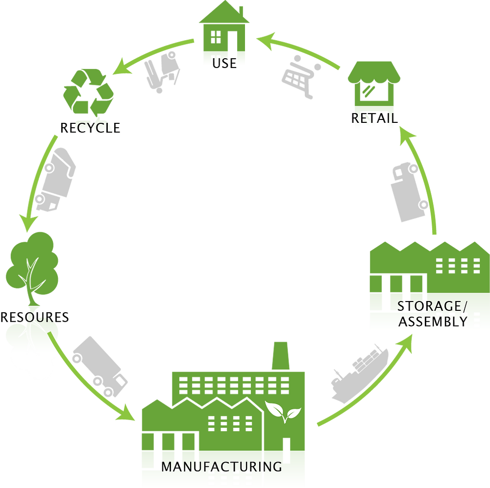 recycling life cycle chain