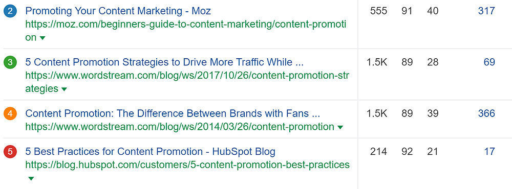 best practices for content promotion