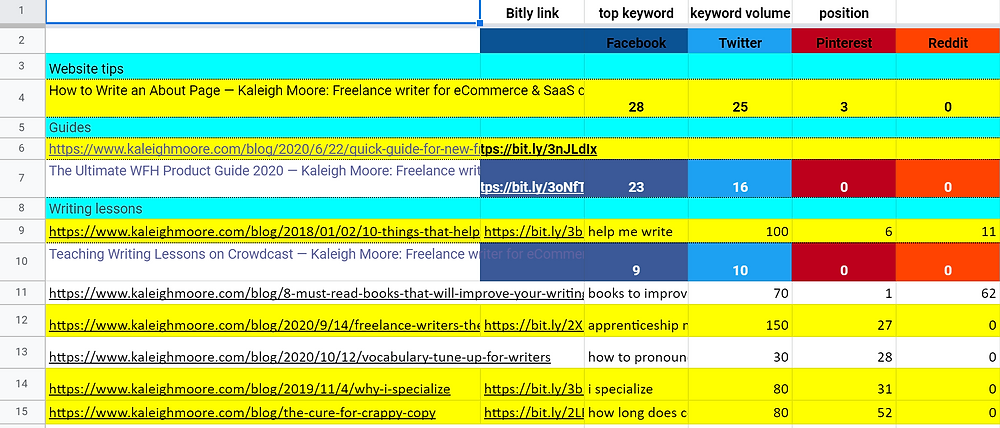 top pages and keywords