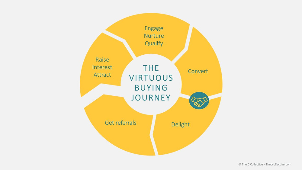 Virtuous Customer journey cycle