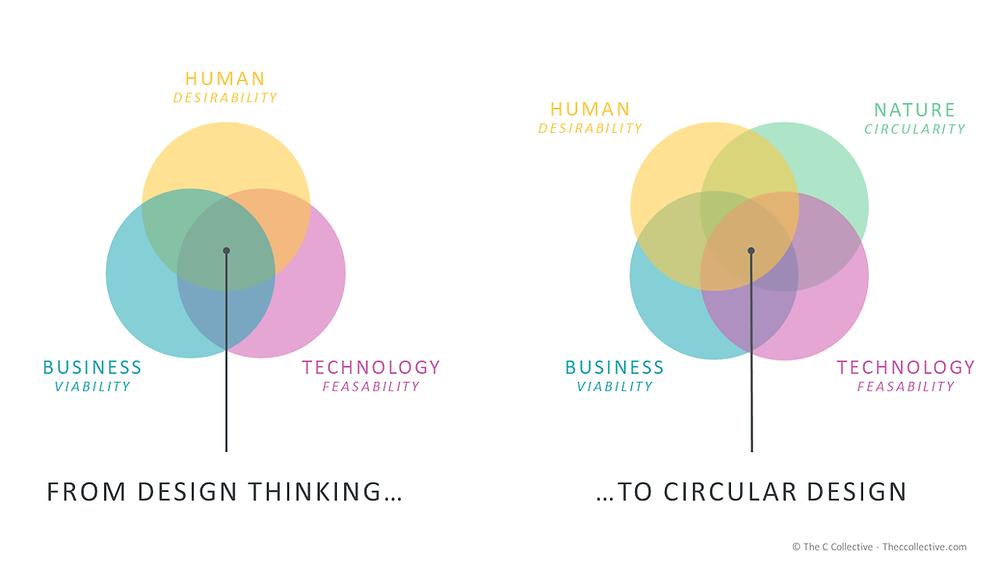 design thinking circular regenerative design graph