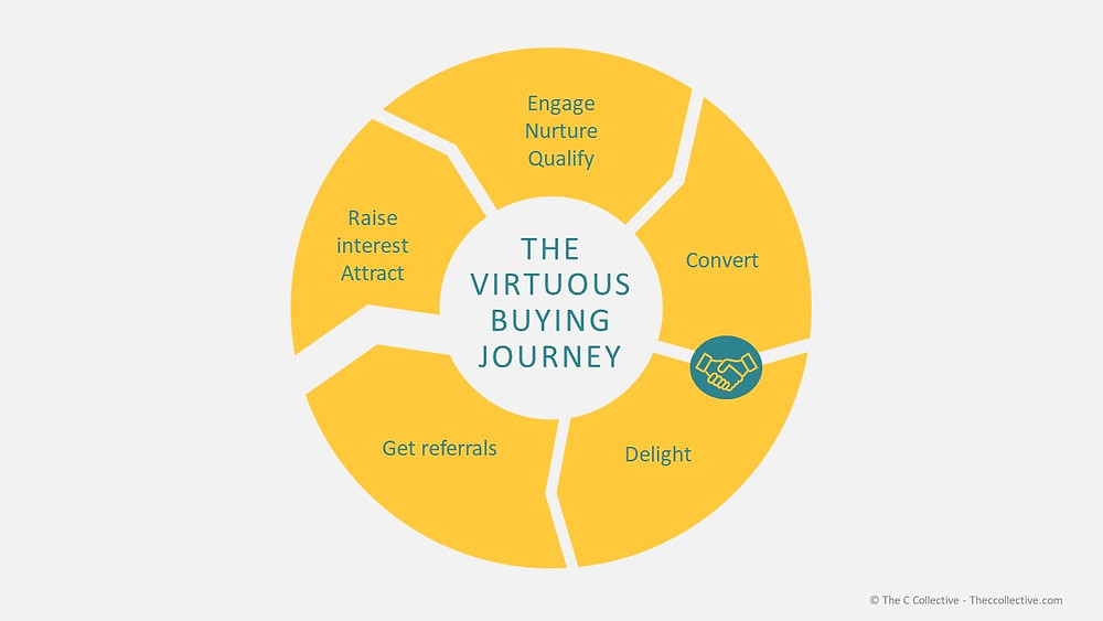 customer journey forming a virtuous circle