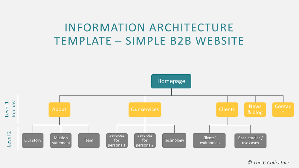 Website information architecture template - Sitemap - The C Collective