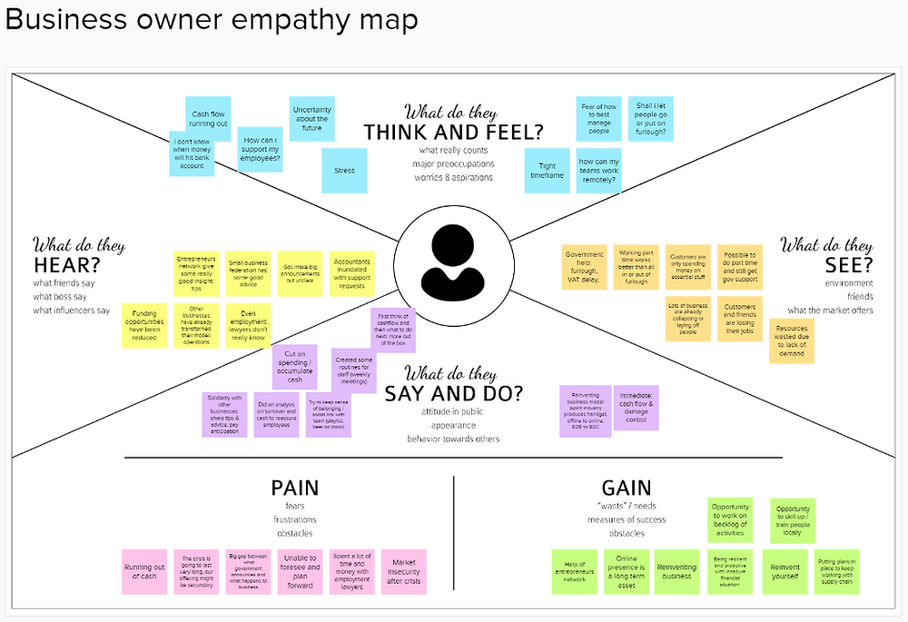 Empathy map - user research