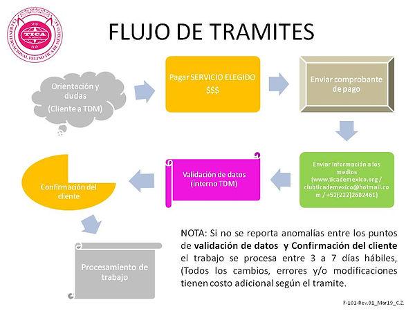 FLUJO DE TRAMITES.jpg