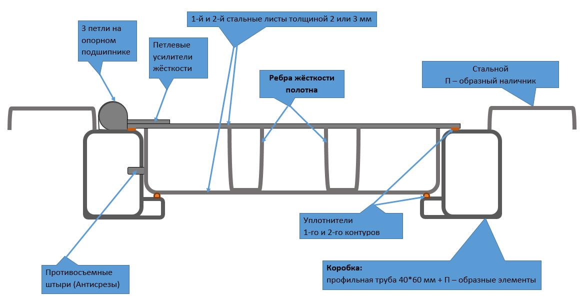 Схема гнуто сварной двери (ГСД)