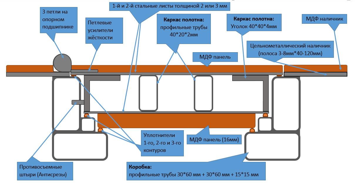 Схема двери на базе конструкции СТ3
