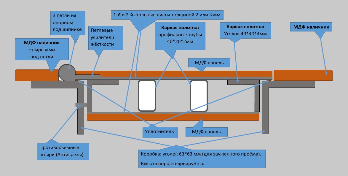 Схема двери СТ1 для узкого проёма
