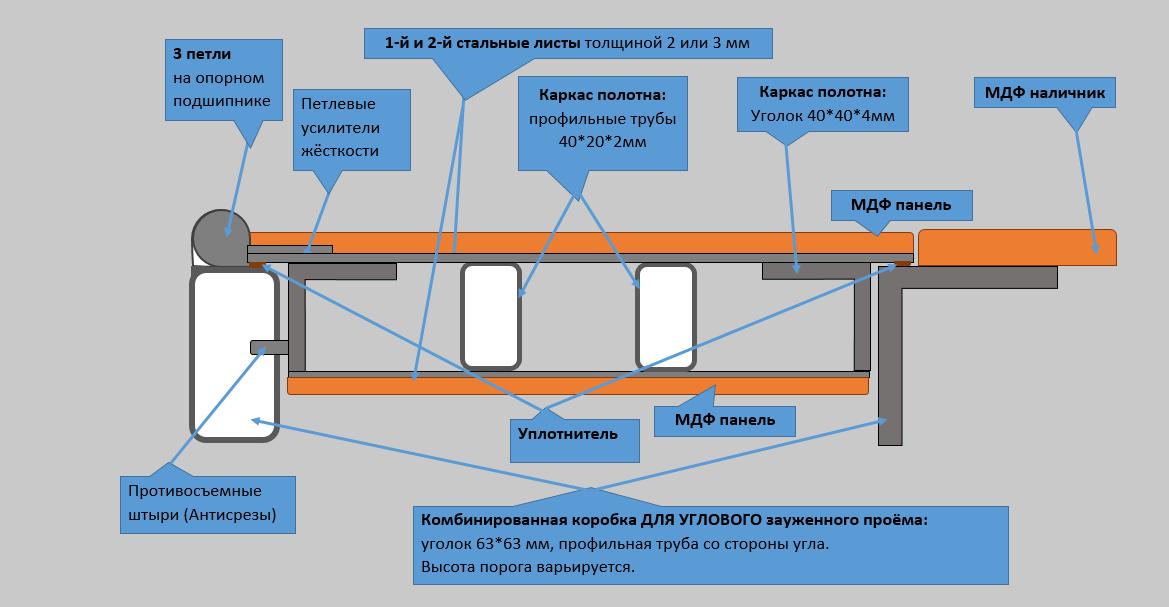 Схема СТ1 для углового узкого проёма