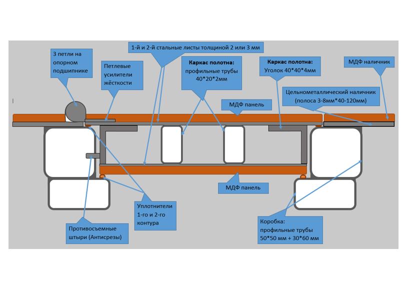 Схема двери на базе конструкции СТ2