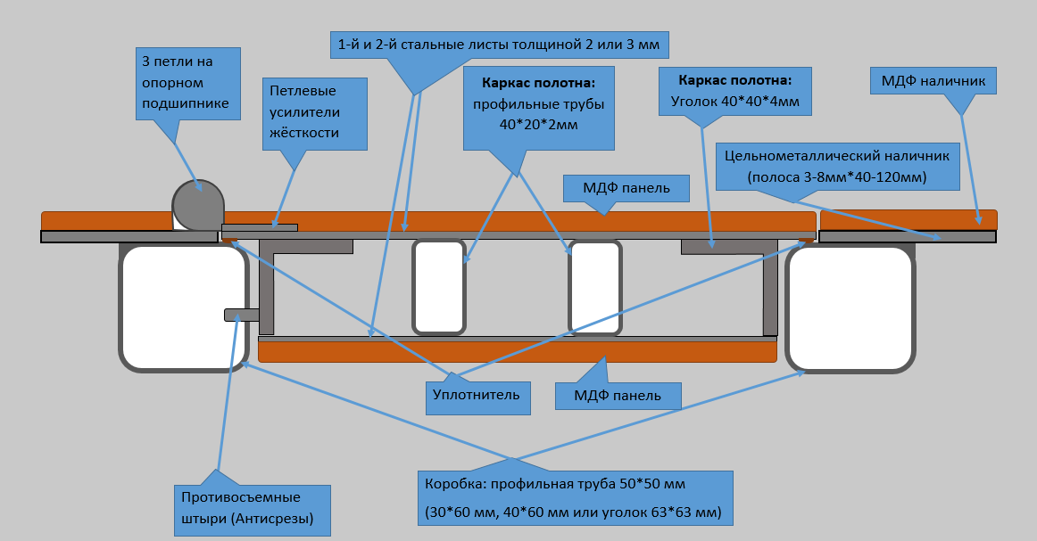 Схема двери на базе конструкции СТ1