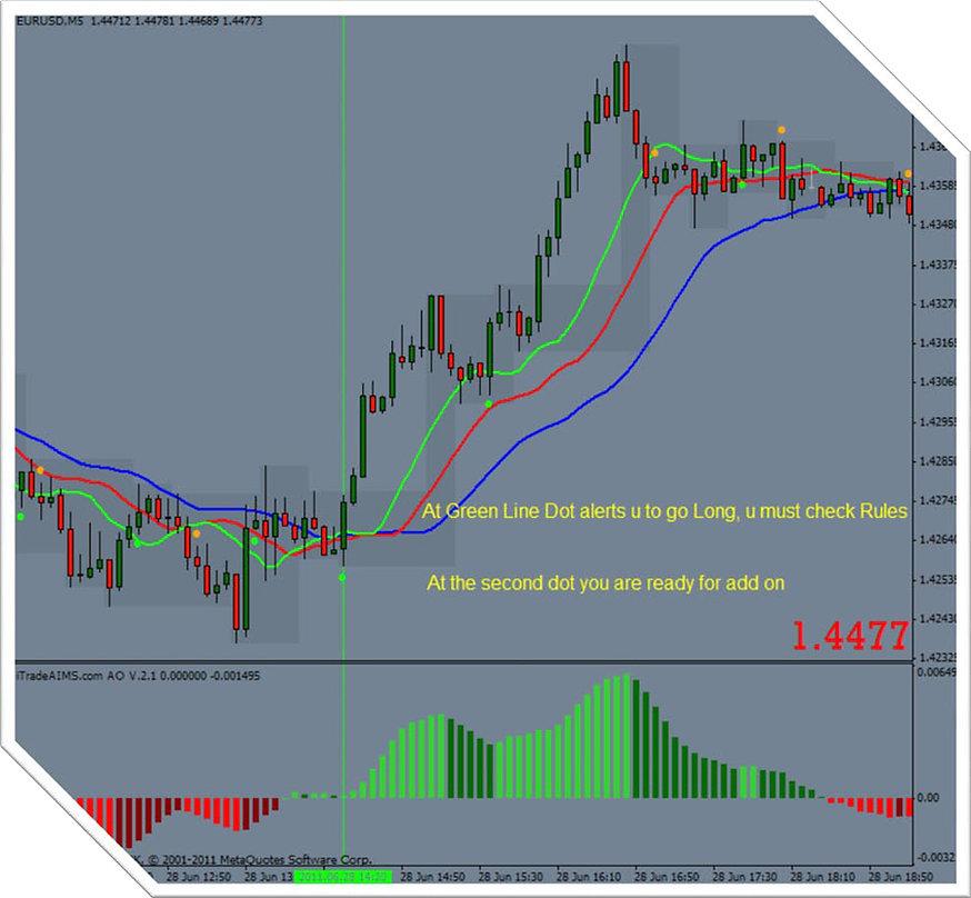 Itradeaims v 2 trading system