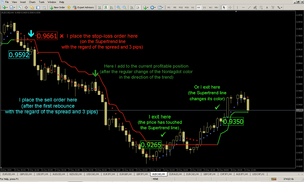 Forex indicator for scalping no repaint mt4 platform