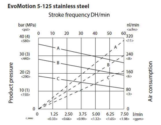 Evomotion 5-125 Flow Rate (ENG).png