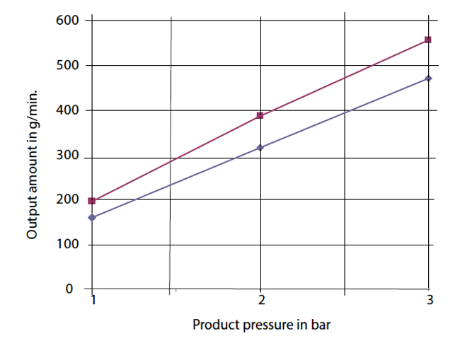 Round Nozzle Flow Rate Graph.png
