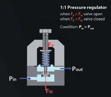 Pressure Regulator Principle.png