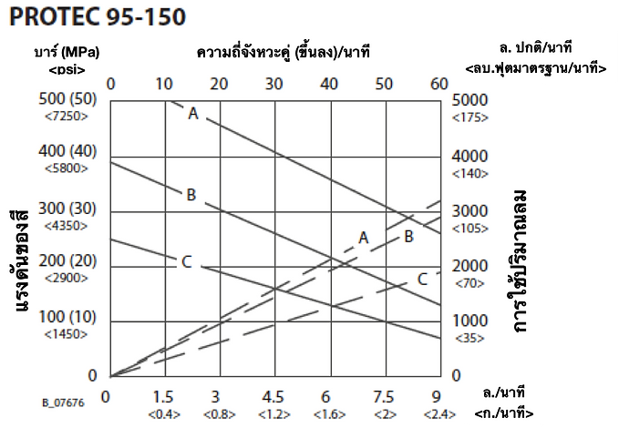 95-150 Flow Rate THA.png