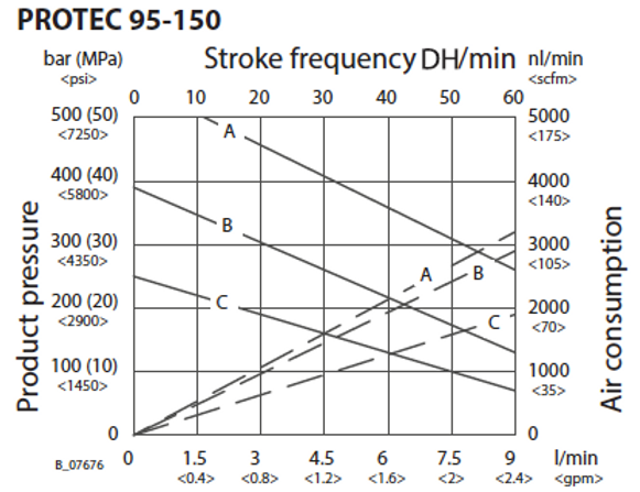 95-150 Flow Rate ENG.png